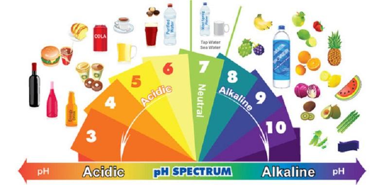 Axit là thủ phạm hàng đầu gây ra bệnh về ung thư