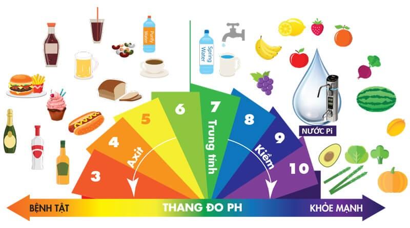 Nguồn nước được coi là lý tưởng giúp sức khỏe được bảo đảm thường từ 7.0 đến 9.5