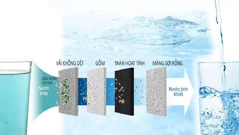 Thông qua máy điện giải, nước ion kiềm sẽ có lượng H+ lớn.